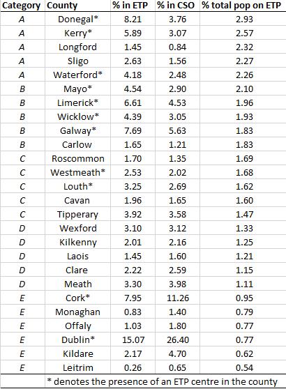 county figures